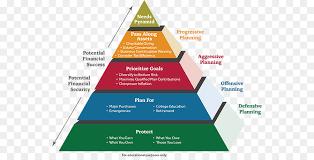Primerica Financial Financial Needs Analysis Finance Insurance Financial Plan Primerica