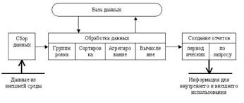 Курсовая работа Понятие информационных технологий их виды  Представим основные компоненты информационной технологии обработки данных рис 3 12 и приведем их характеристики