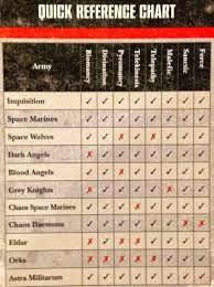 27 Explanatory Warhammer 40k To Hit Chart