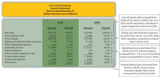 Coca Cola Chart Of Accounts Common Size Analysis Of Financial Statements