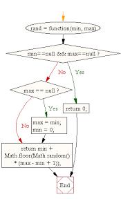 flowchart javascript math generate a random integer