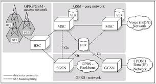 architecture 2g. 2g20network20archijpg gprs network architecture 1jpg 2g telecom source