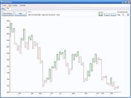 Point Figure And Kagi Charts Of Stock Values Freelancer