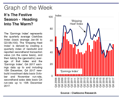 Clarksea Index Chart Shipping Heat Index Time For A Winter Warmer Marasi News