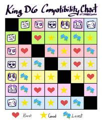 Compatibility Chart Tumblr