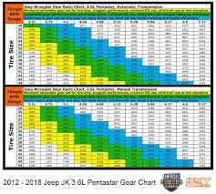 Speedo Gear Chart Jeep Tj Jeep Jk Gear Chart Elegant Jeep Jk Gear Ratio Chart