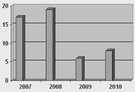 Курсовая работа Налог на прибыль организаций ru Отразим удельный вес поступлений налога на прибыль в федеральный бюджет РФ за период 2007 9 мес 2010 года на диаграмме рис 2