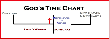 Dispensation Of Grace Chart Grace Bible Study Pt 2 The Basics Of Rightly Dividing