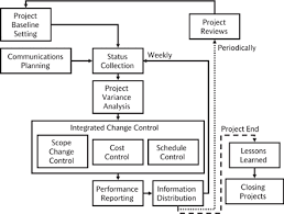 Project Change Control Process Flow Chart 64 Project Plan Execution Pmbok 4 3 Direct And Manage