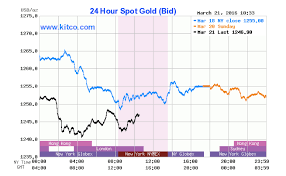 Gold Extends Losses For Third Day Drops Below 1 250 An