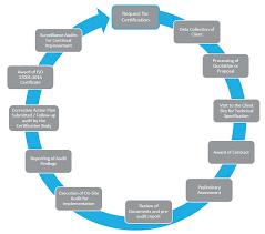 Audit & Certification Process