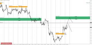 forex все о рынке форекс part  Дневная КЗ дневная контрольная зона Зона образованная процентной ставкой по данному инструменту на сегодняшний день
