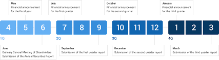 Calendar Year Quarters Ir Calendar Screen Holdings Co Ltd