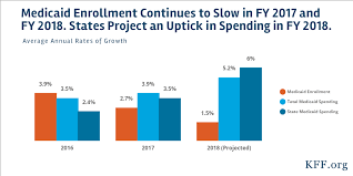 Medicaid Chart 2017 Medicaid Enrollment Spending Growth Fy 2017 2018 The
