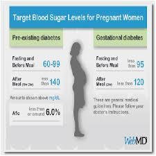 Normal Random Blood Sugar Levels Chart 12 Normal Sugar Level Range Chart Blood Sugar Level Normal
