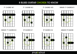 Blues Chords 8 Blues Guitar Chords You Must Know Imusic