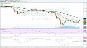 Nxt Usd Chart Cryptocurrency News Bitcoin Risk Will Remain Towards 320