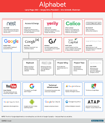71 True To Life Google Org Structure