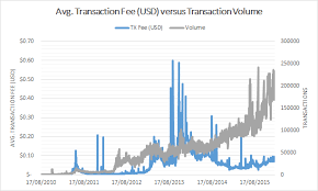 Bitcoin Transaction Fee Chart Evidence For A Bitcoin Tx Fee Market Digiconomist
