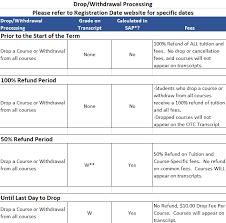 Refund Schedule Chart Change Of Schedule Otc Registrar