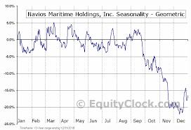 Nm Chart Navios Maritime Holdings Inc Nyse Nm Seasonal Chart