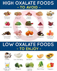 Kidney Stone Diet Chart High Oxalate Foods And Low Oxalate Foods To Prevent Calcium