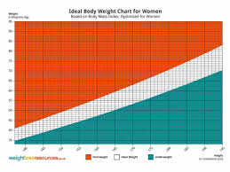 Guys Height And Weight Chart Are You Tall Enough To Be Cabin Crew Cabin Crew Excellence