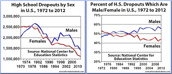 index of wp content uploads  high school dropouts by sex in us 1972 2012 in total and by percentage of difference by sex jpg