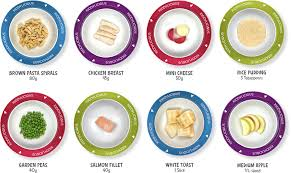 Meal Portion Chart Portion Control Kiddylicious