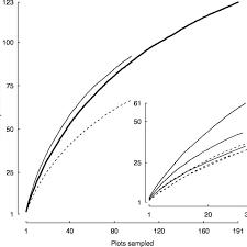 Belowground sampling effort curve for all sites (thick line), all... |  Download Scientific Diagram