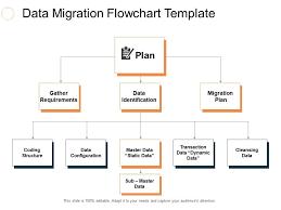Data Migration Flowchart Template Ppt Slides Rules