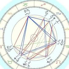 Find Your Natal Chart Vladankuzmanovi I Will Read Natal Chart Harmonic Charts Find Your Lackey Stars Find Your Partners For 10 On Www Fiverr Com