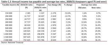 average ine tax rates parisons