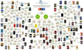 Fiction Chart Flowchart Helps You Pick Your Next Sci Fi Or Fantasy Read