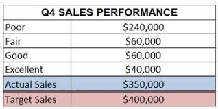 Target Sales Chart Best Excel Charts Types For Data Analysis Presentation And