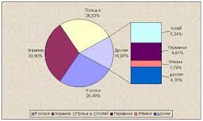 Роль и значение тары и упаковки в системе товародвижения Реферат Рис 3 4 Структура импорта бумажных мешков и пакетов в Республику Беларусь в стоимостном выражении в 2007г