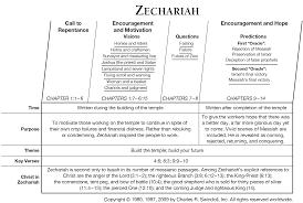Nehemiah Timeline Chart Book Of Zechariah Overview Insight For Living Ministries