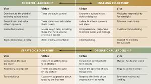 developing versatile leadership leadership and leadership models developing versatile leadership