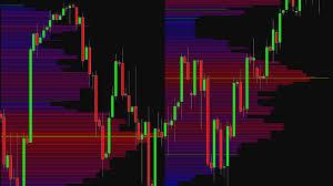 Market Profile Charts Thinkorswim Market Profile Indicators Charts Analysis
