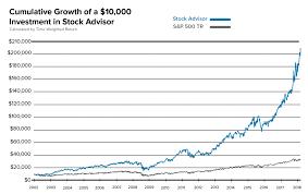 Chart Advisor Motley Fool Stock Advisor Review Howthemarketworks