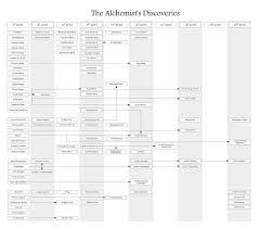 Pathfinder Level Chart Alchemist Discovery Flow Chart Pathfinder_rpg