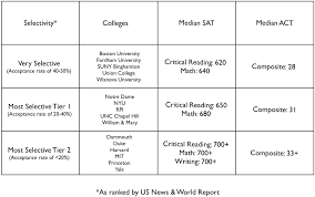 Sat Scores And College Admissions How High Of A Score Do I
