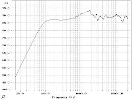 yamaha ns10. figure 4: measured and calculated ns10m amplitude frequency response. at 1m on axis yamaha ns10 o