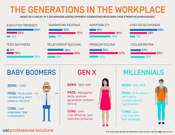 Five Generations In The Workplace Chart Pin By Adrienne Maxwell On Generation Z I Gen