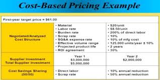 Example Of Unit Price Cost Based On Unit Price Assignment Point