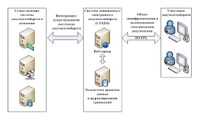 Система защищенного электронного документооборота курсовая