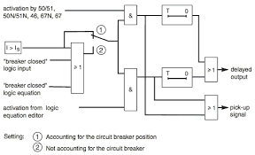 ansi code 50bf breaker failure csanyigroup block diagram 50bf