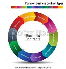 Common Chart Types Common Business Contract Types