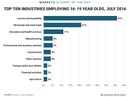 20 find job teen
