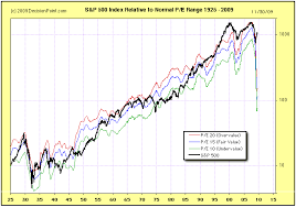 Historical Stock Market Chart Poster Economic Contraction Will Continue In 2010 The Market